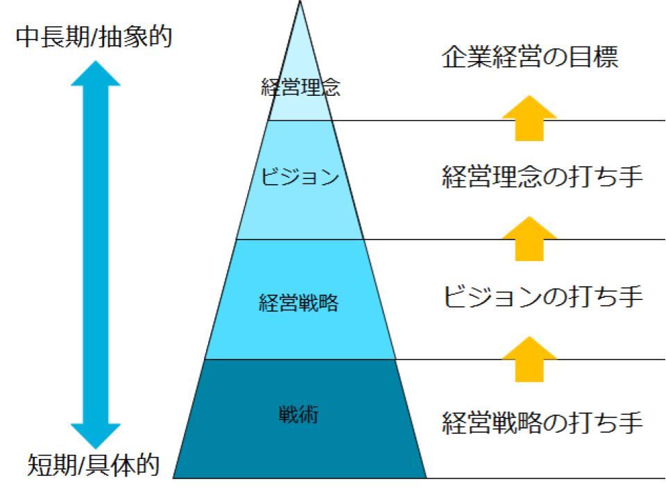 経営理念・ビジョンと戦略の関係1