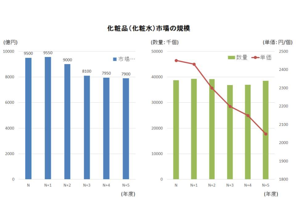 市場分析1