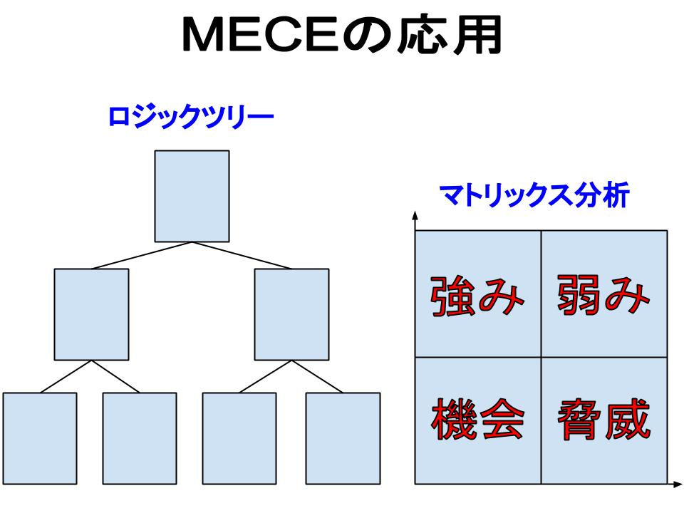 MECEの応用(ロジックツリー、マトリックス分析)