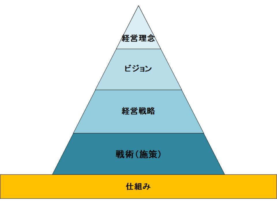 経営戦略を動かす仕組み(6w2hでゴール設定と細分化)1.