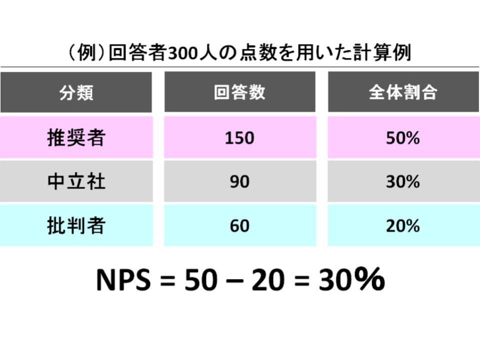ベインのネットプロモーター経営(nps)の概要1