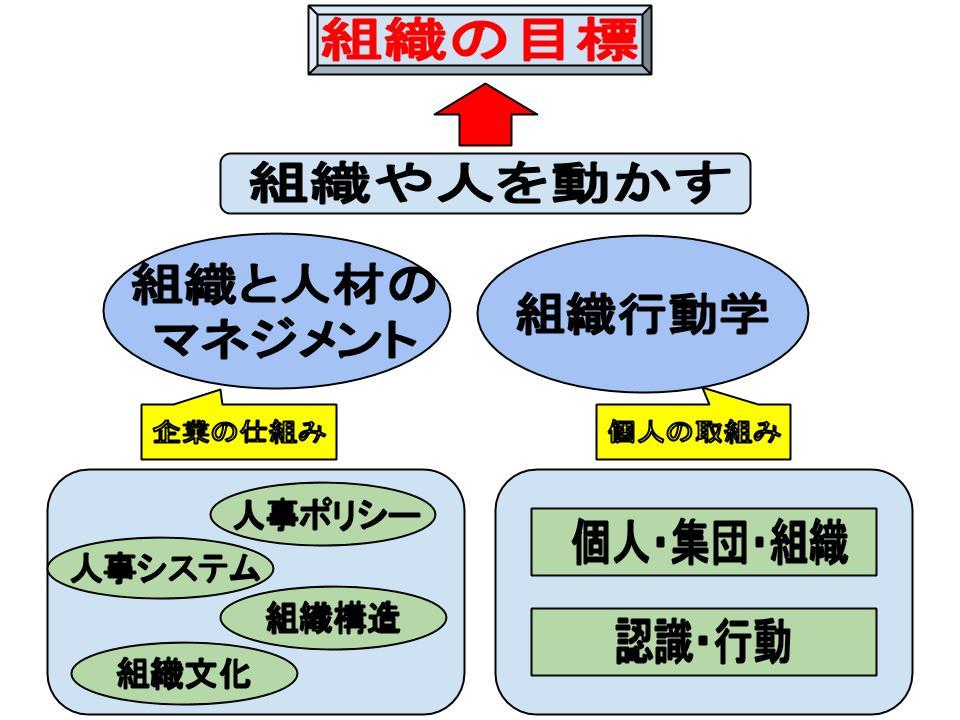 組織と人材のマネジメント
