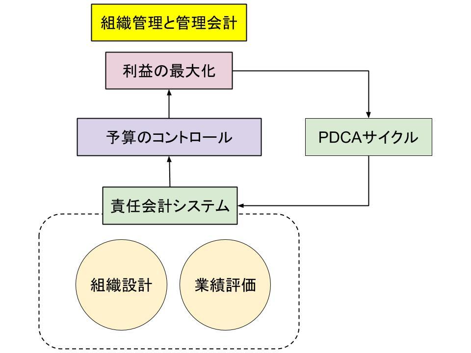 組織管理と管理会計