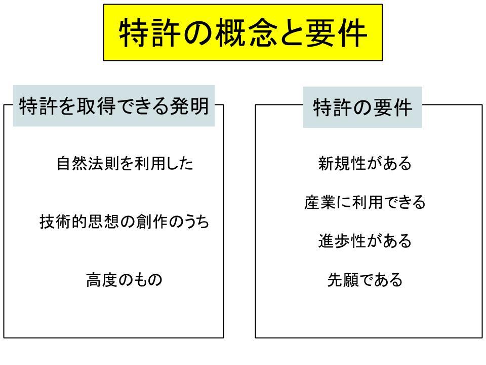 特許権の仕組みを理解する1