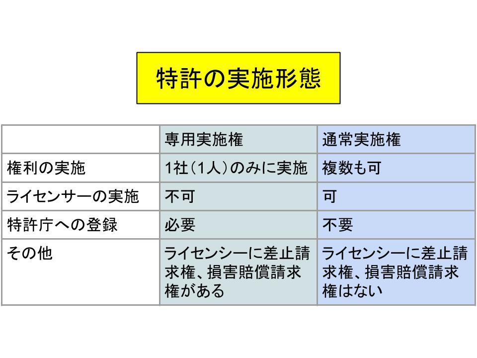 特許権の仕組みを理解する2