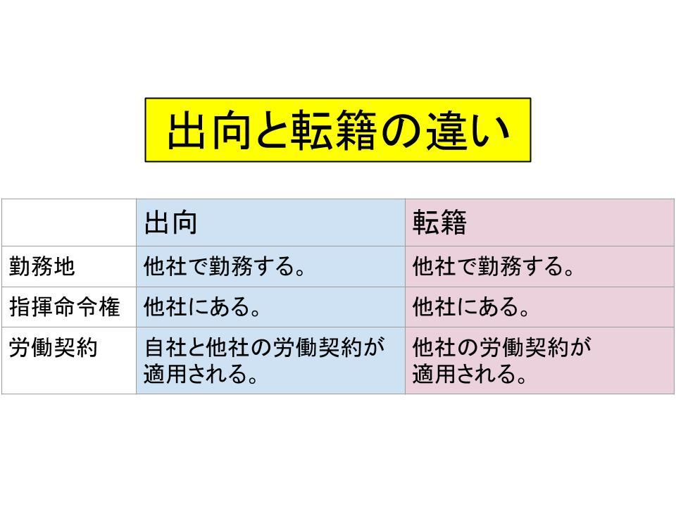 人事異動(配置転換・転勤・出向・転籍)1
