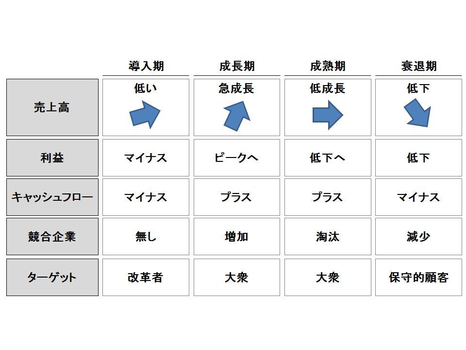 プロダクト・ライフサイクルとbcgダイヤモンド1