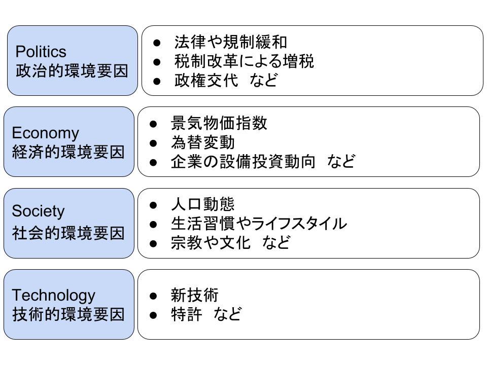 戦略策定とフレームワークによる環境分析1
