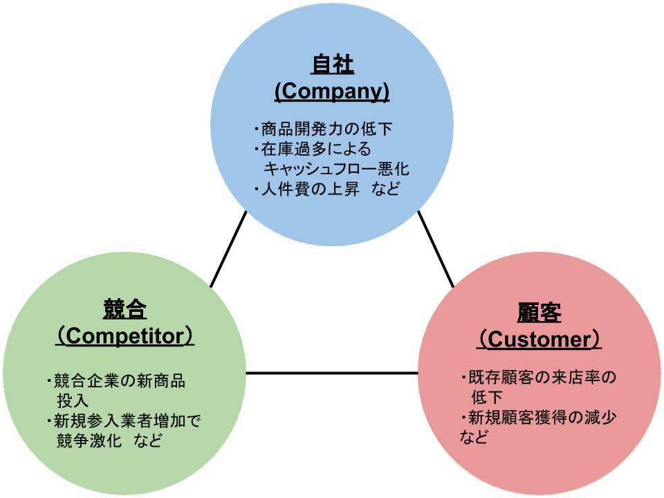 戦略策定とフレームワークによる環境分析5