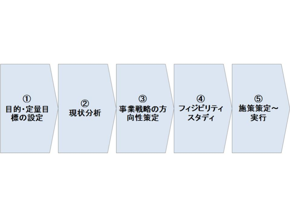 事業戦略策定の5ステップ1