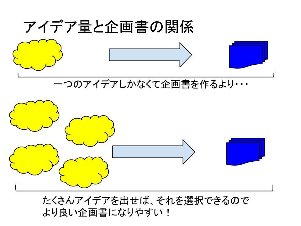 アイディア発想法1