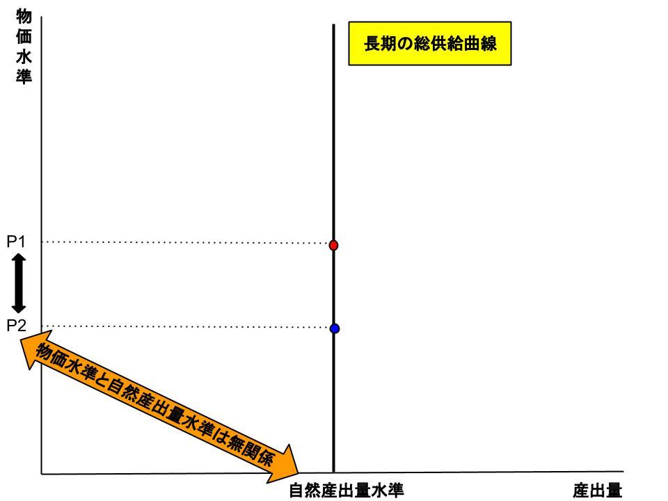 総供給曲線1
