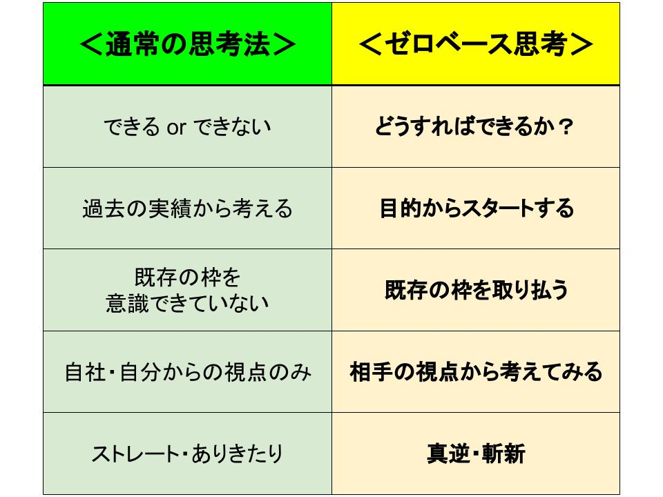通常の思考法とゼロベース思考の比較