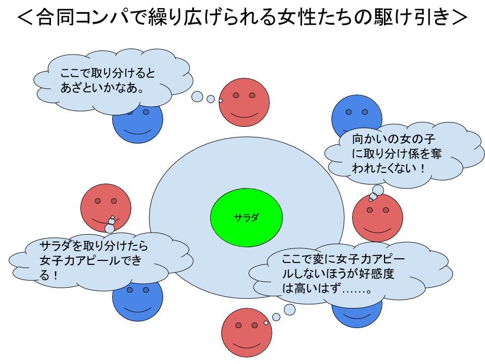 ゲーム理論(合コンの駆け引き)