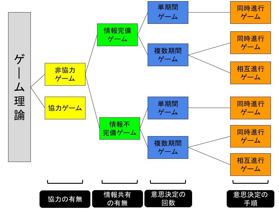ゲーム理論の分類