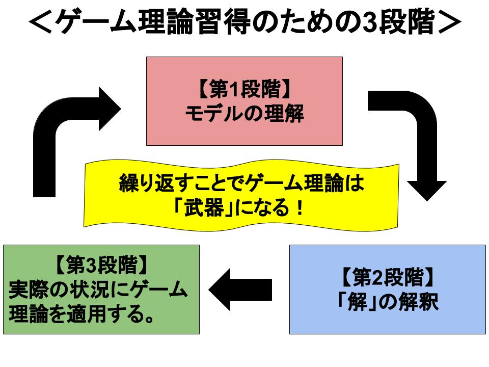 ゲーム理論習得のための3段階