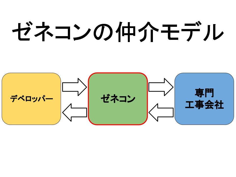 ゼネコンの仲介モデル