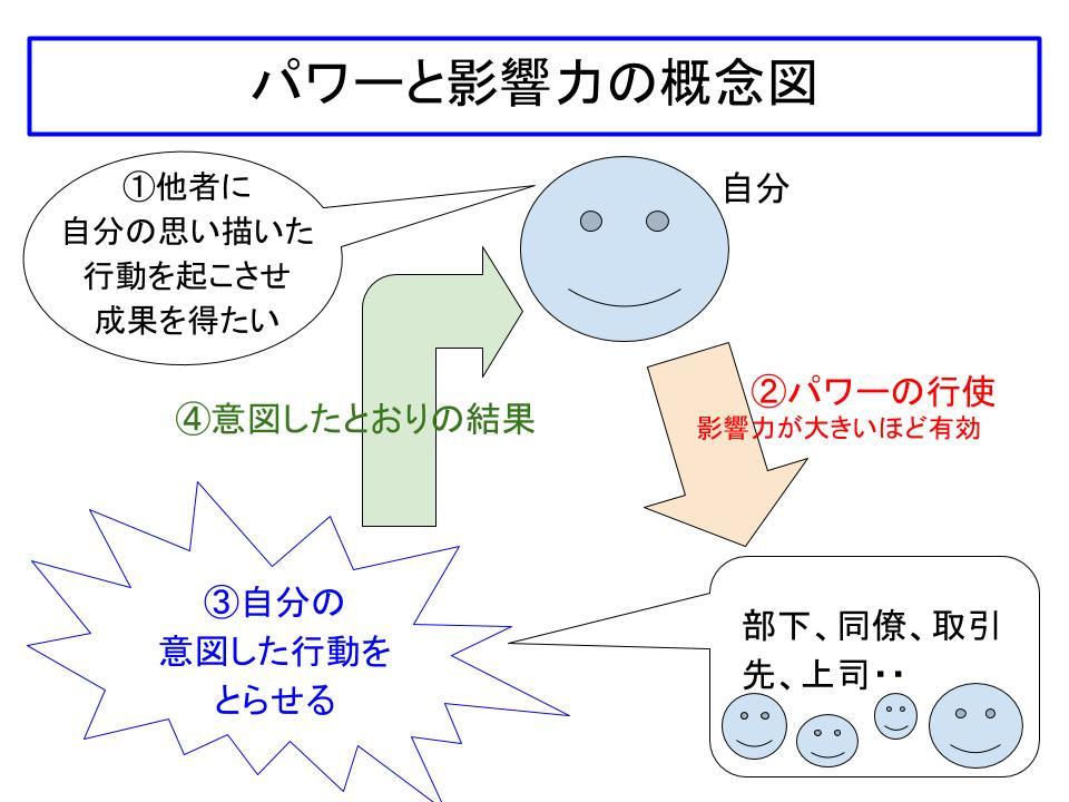 パワーと影響力の概念図