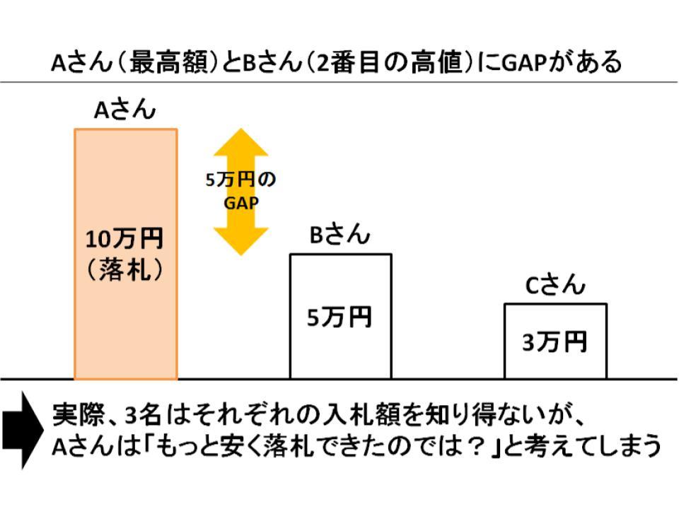 ファースト・プライス・オークションとセカンド・プライス・オークション2