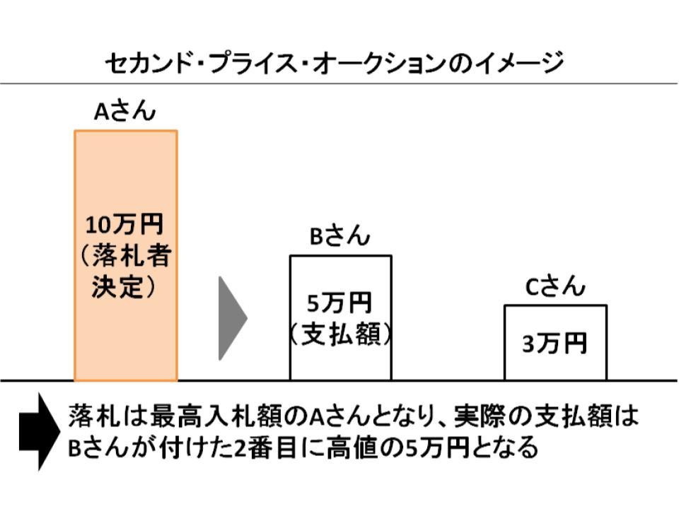 ファースト・プライス・オークションとセカンド・プライス・オークション3
