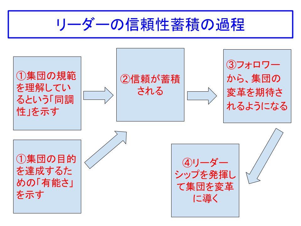 リーダーの信頼性蓄積の過程