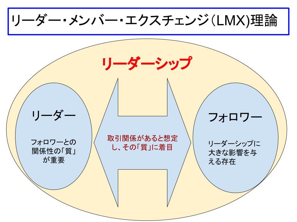 LMX理論