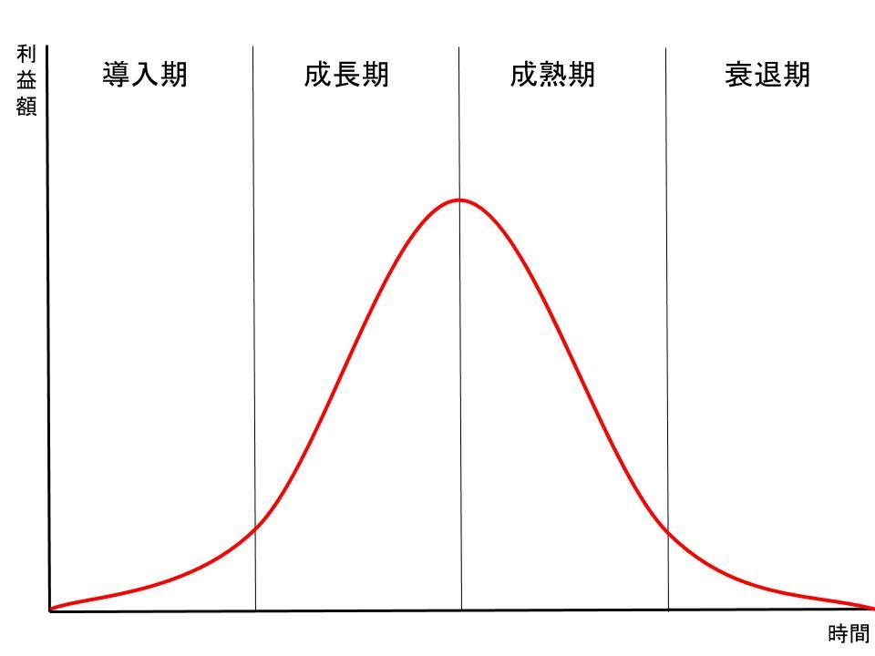 製品ライフサイクル(利益曲線)