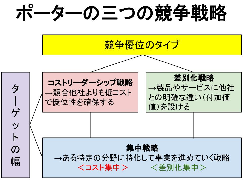 ポーターの三つの基本戦略(コストリーダーシップ戦略、差別化戦略、集中戦略)