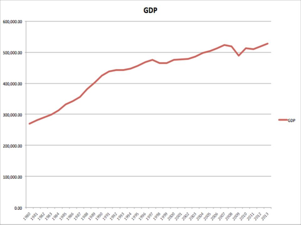 経済変動の重要な3事実1