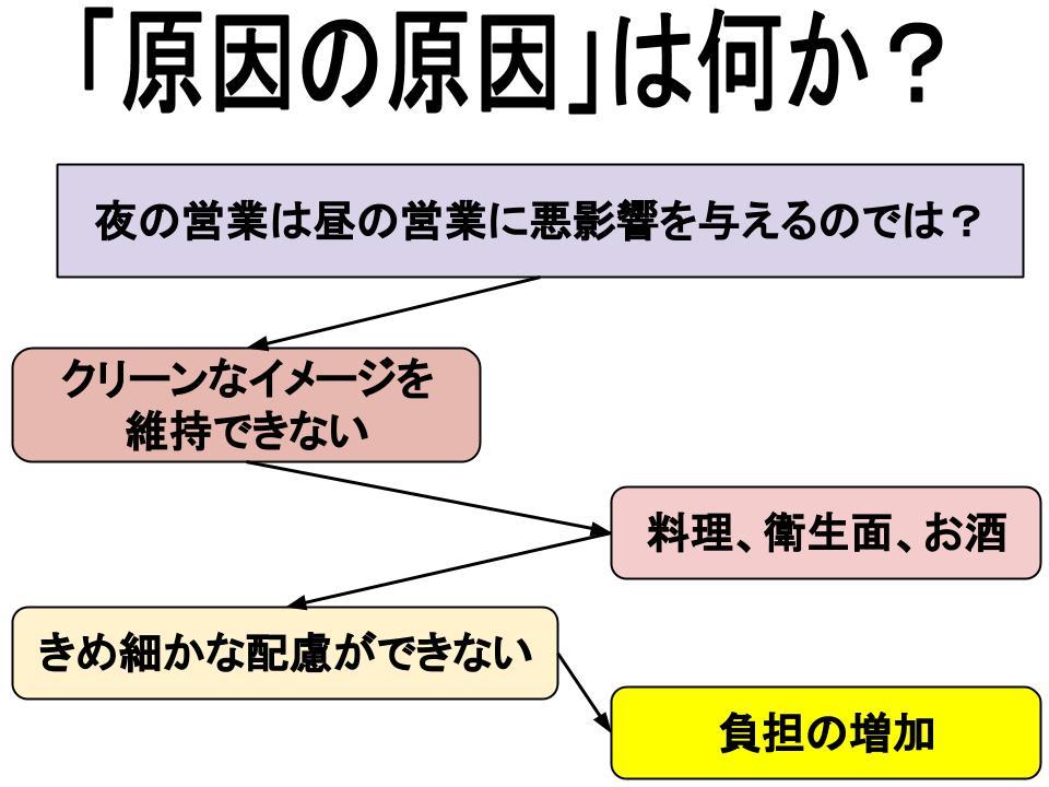 因果関係を考える3ステップ