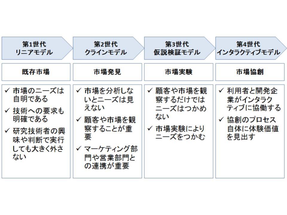 4世代のイノベーションモデル1