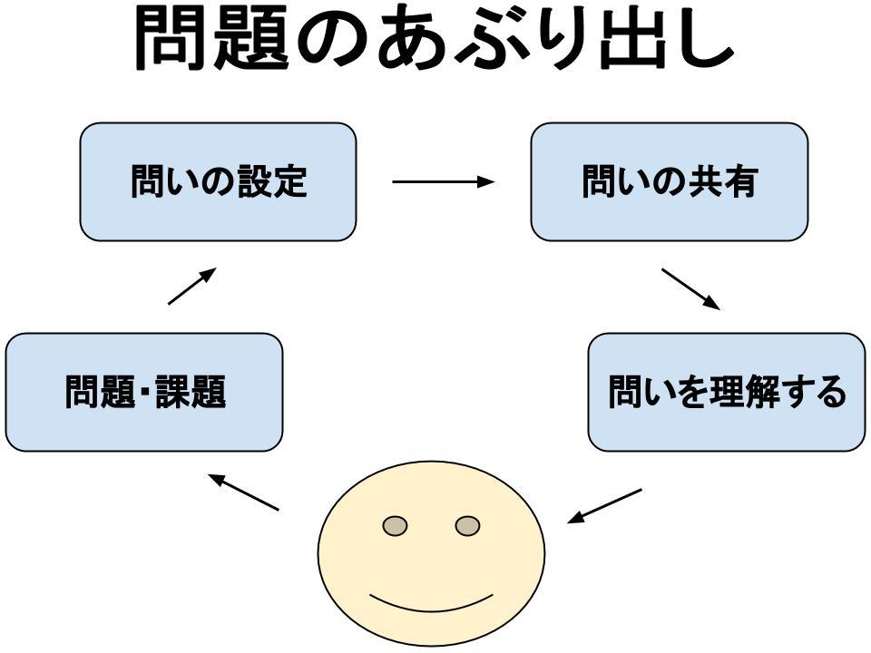 仮説・検証の具体的な4ステップ