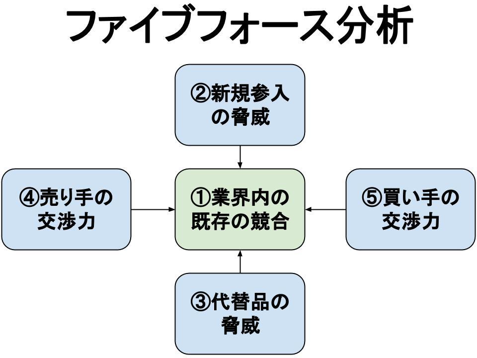 ファイブフォース分析(業界内の既存の競合、新規参入の脅威、代替品の脅威、売り手の交渉力、買い手の交渉力)