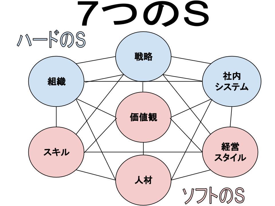 7つのS(組織、戦略、社内システム、人材、スキル、経営スタイル、価値観)