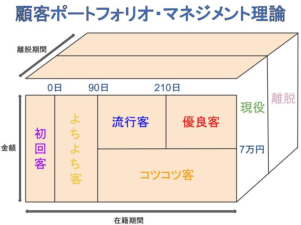 顧客ポートフォリオ・マネジメント理論