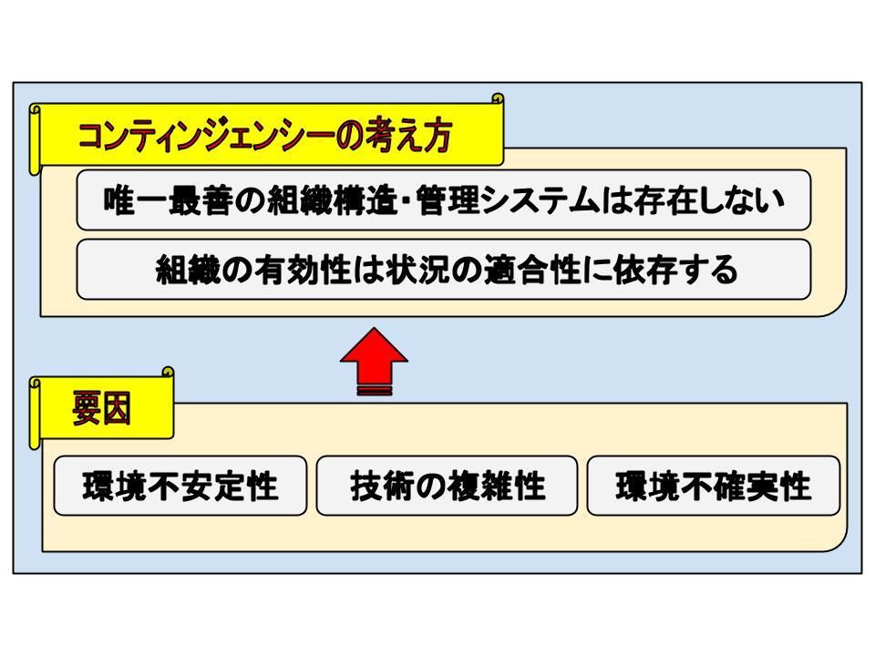 組織構造の変更1