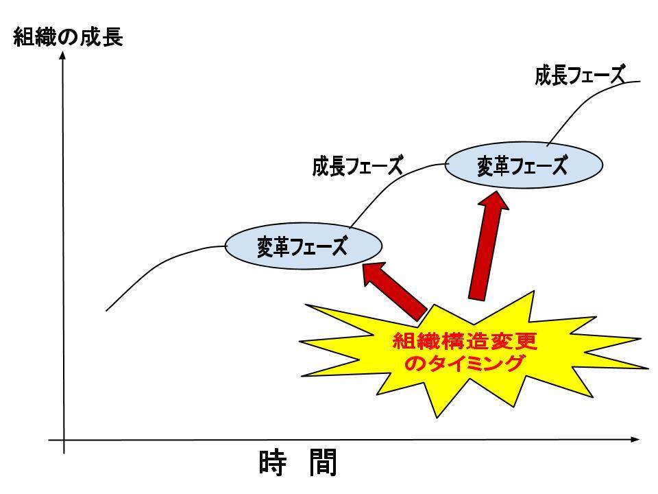 組織構造の変更2