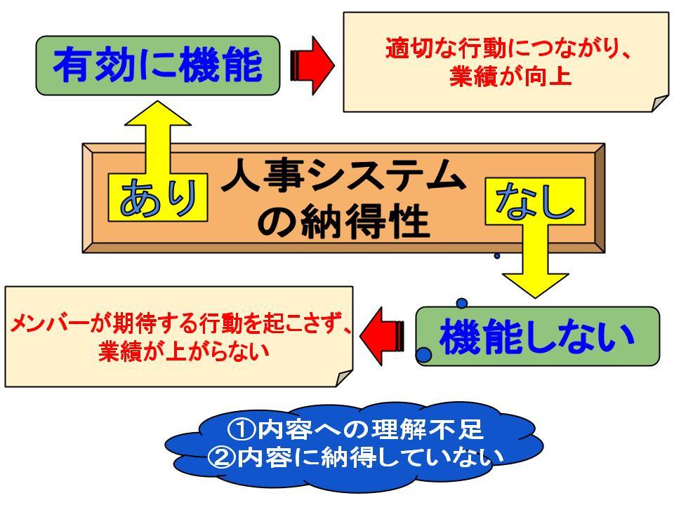 人事システムの納得性1