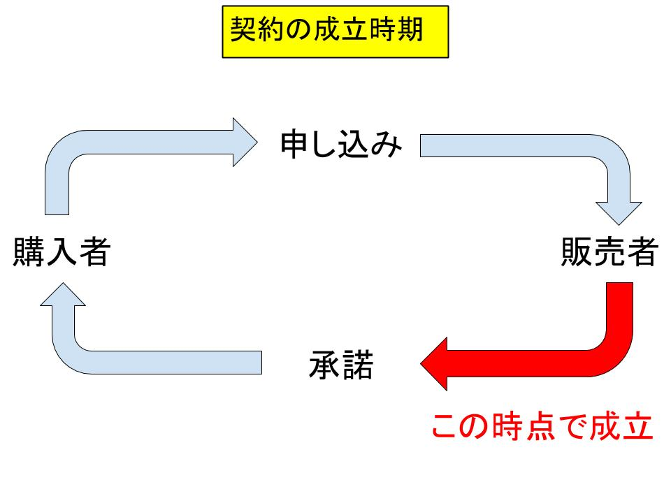 電子商取引と電子契約2