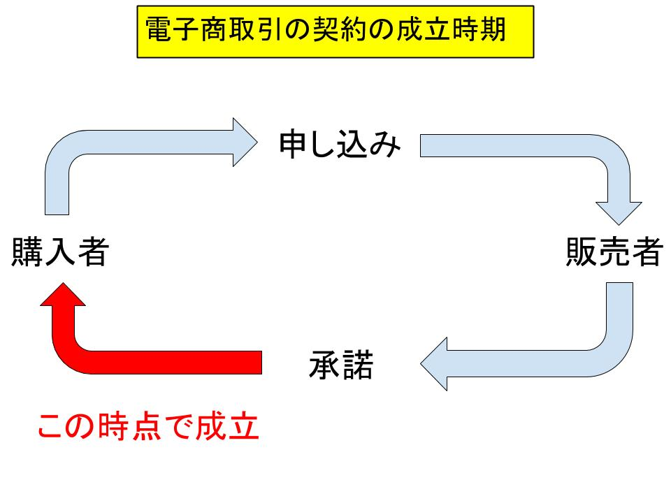 電子商取引と電子契約3