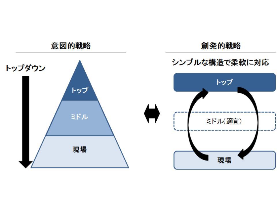 意図的戦略と創発的戦略のバランス2
