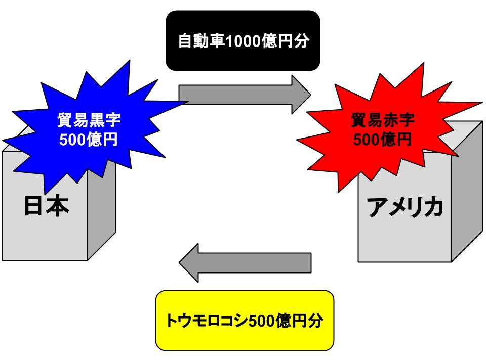 財の国際的フロー1