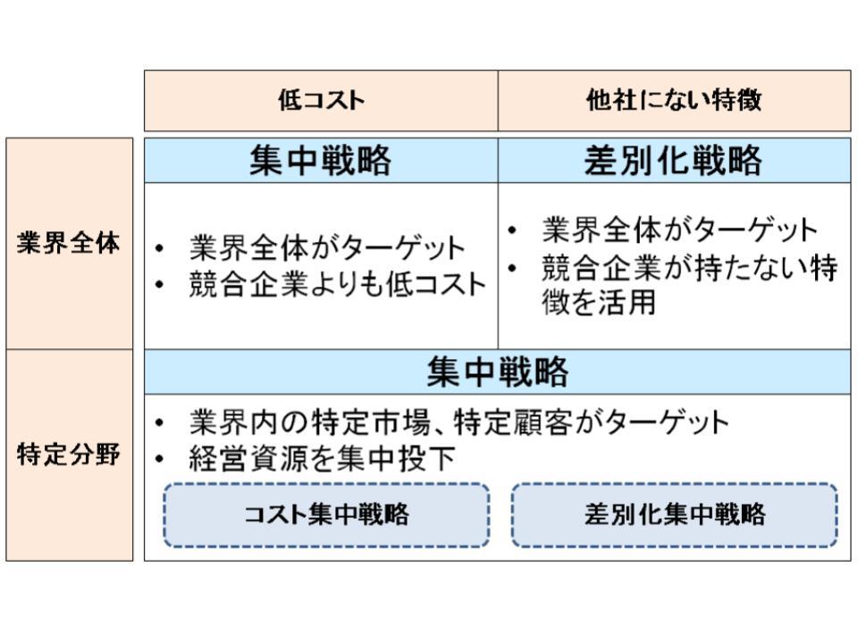 ポーターの3つの基本戦略1
