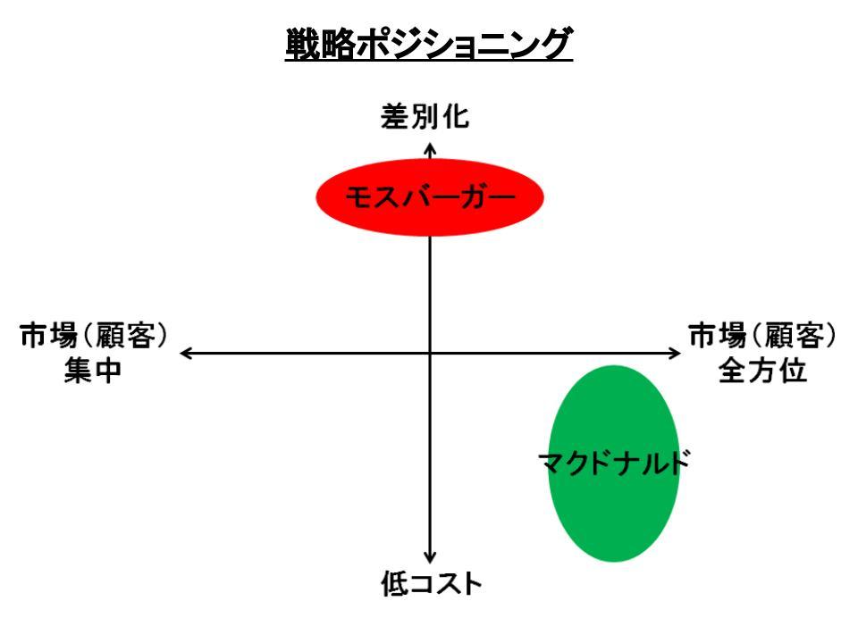 ポーターの3つの基本戦略3