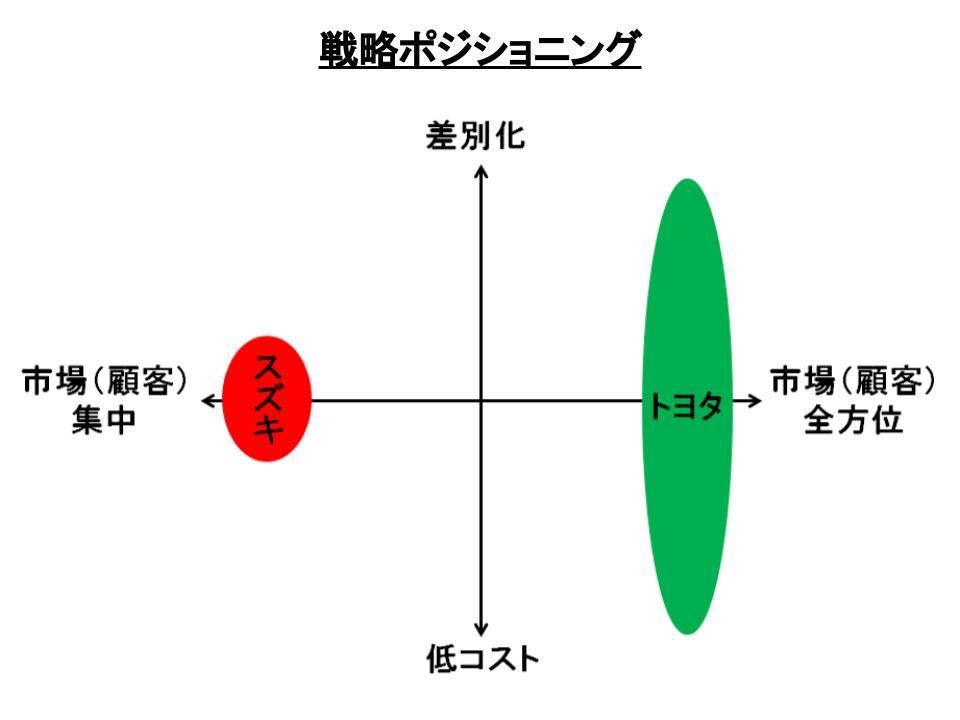ポーターの3つの基本戦略4