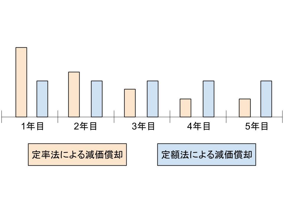 固定資産の会計処理(減価償却と減損会計)