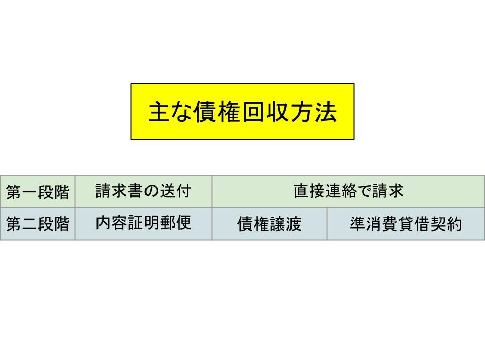 債権管理と債権回収1