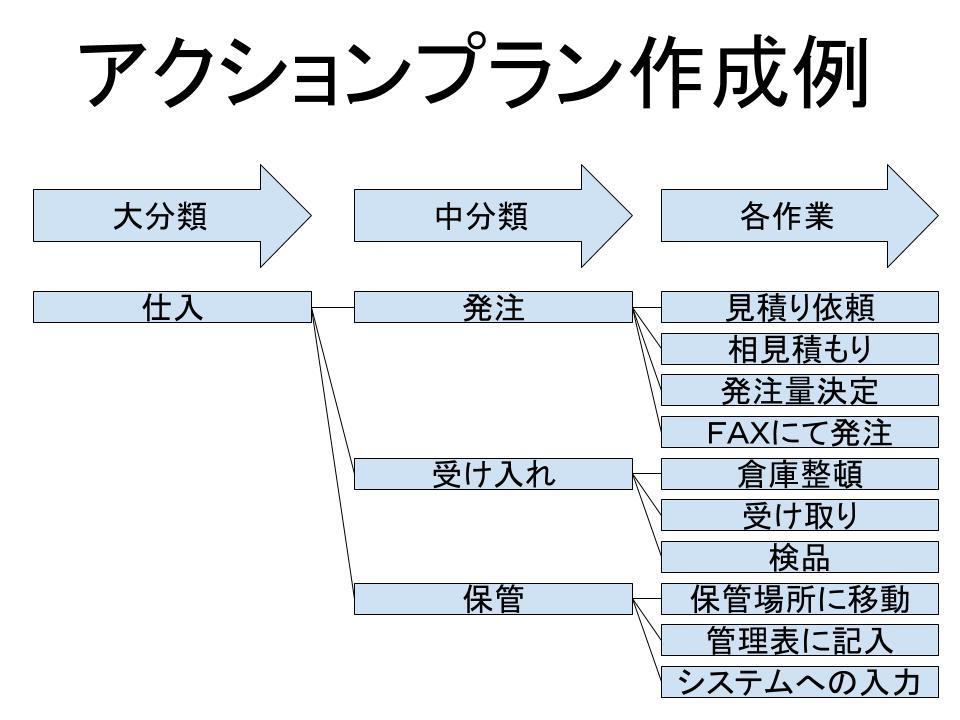 「アクション・プラン(pdca)」の作成1