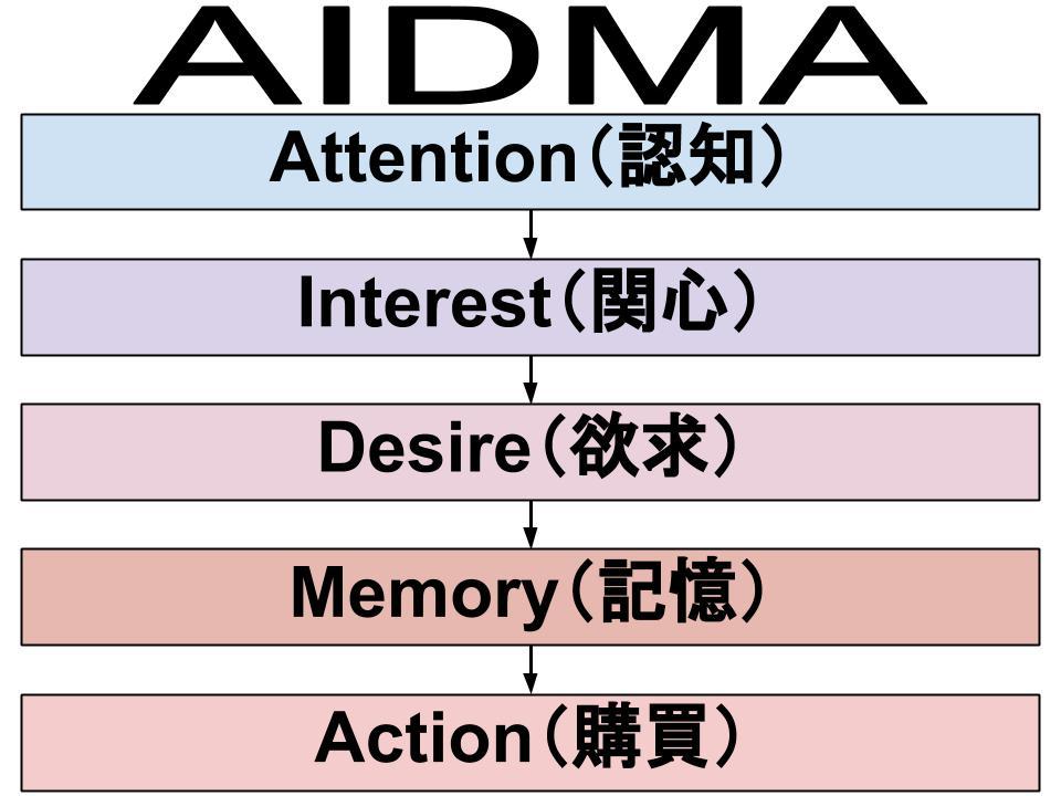 AIDMA理論