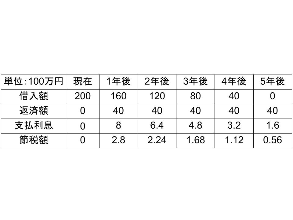 APV(Adjusted Present Value:調整現在価値)